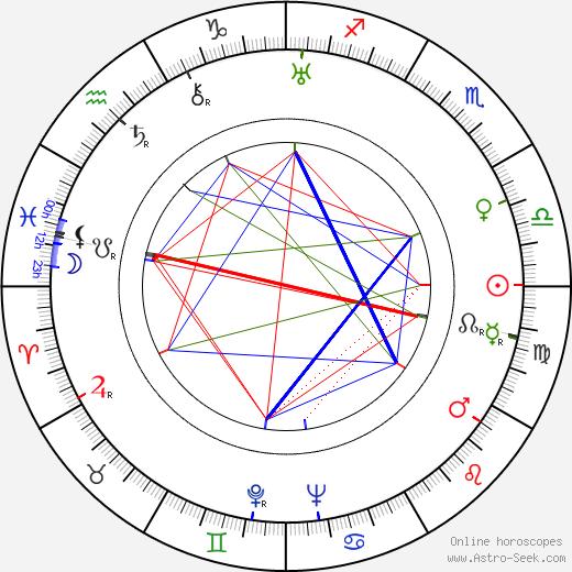 Natalie Hall birth chart, Natalie Hall astro natal horoscope, astrology