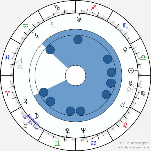 Růžena Hofmanová wikipedia, horoscope, astrology, instagram