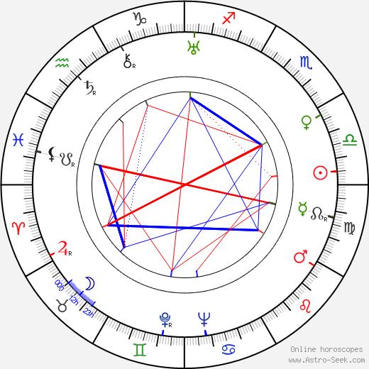 Růžena Hofmanová tema natale, oroscopo, Růžena Hofmanová oroscopi gratuiti, astrologia