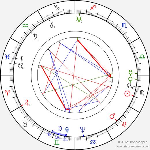 Slávka Rosenbergová день рождения гороскоп, Slávka Rosenbergová Натальная карта онлайн