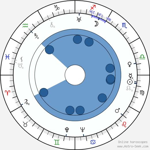 Tom Conway wikipedia, horoscope, astrology, instagram