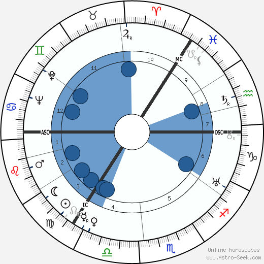 William Andrew Hart wikipedia, horoscope, astrology, instagram