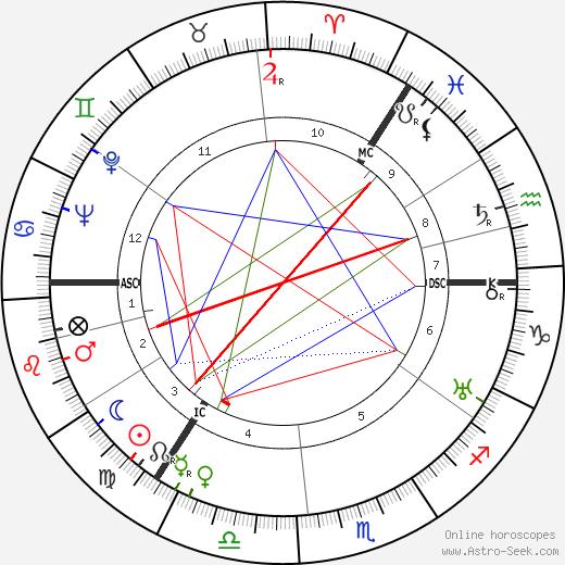 William Andrew Hart astro natal birth chart, William Andrew Hart horoscope, astrology
