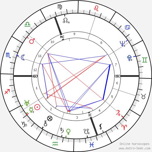 Альдо Грациати Aldo Graziati день рождения гороскоп, Aldo Graziati Натальная карта онлайн