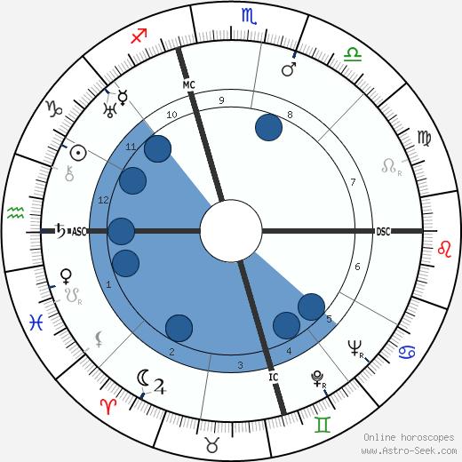 Anna May Wong wikipedia, horoscope, astrology, instagram