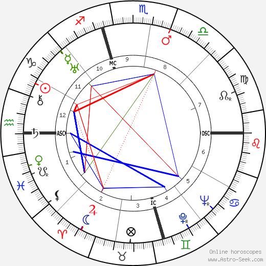 Анна Мэй Вонг Anna May Wong день рождения гороскоп, Anna May Wong Натальная карта онлайн
