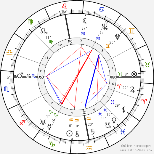 Christian Dior birth chart, biography, wikipedia 2018, 2019