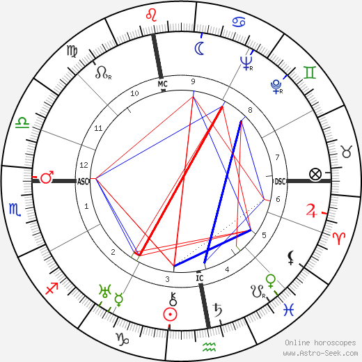Christian Dior astro natal birth chart, Christian Dior horoscope, astrology