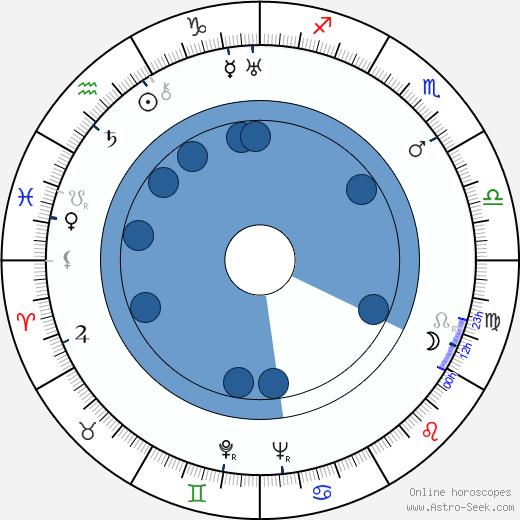 David Newell wikipedia, horoscope, astrology, instagram