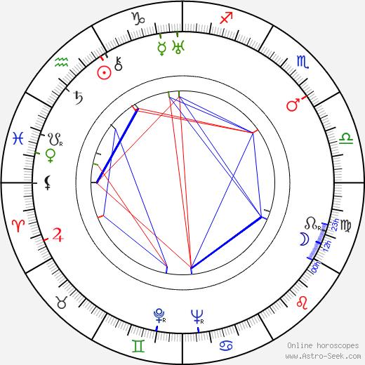 David Newell birth chart, David Newell astro natal horoscope, astrology