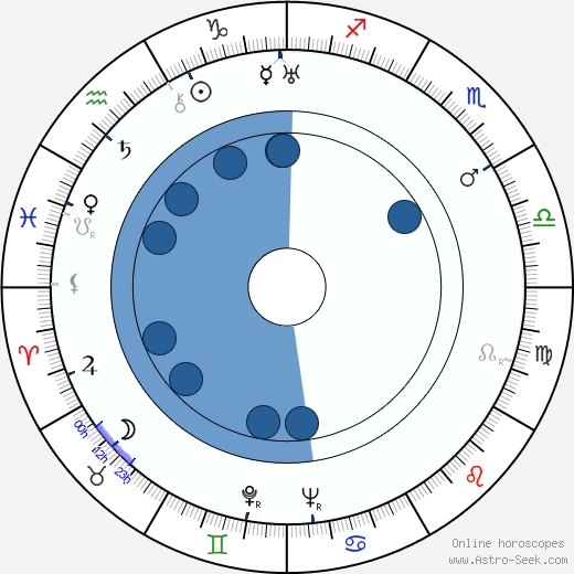 Dina Gralla wikipedia, horoscope, astrology, instagram
