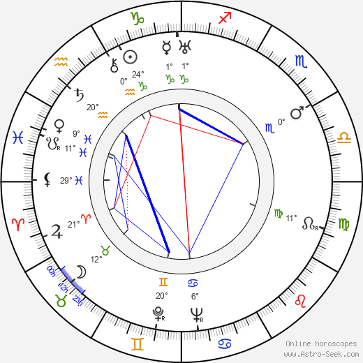 Dina Gralla birth chart, biography, wikipedia 2019, 2020