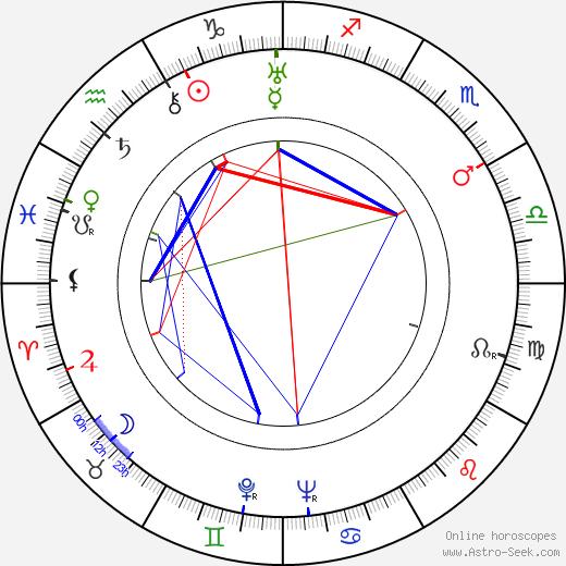 Dina Gralla astro natal birth chart, Dina Gralla horoscope, astrology