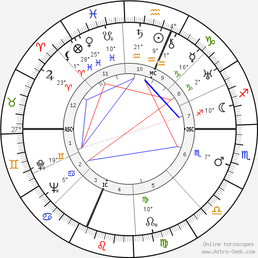 Emilio Segrè birth chart, biography, wikipedia 2019, 2020