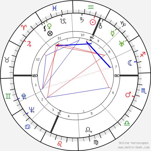 Emilio Segrè astro natal birth chart, Emilio Segrè horoscope, astrology