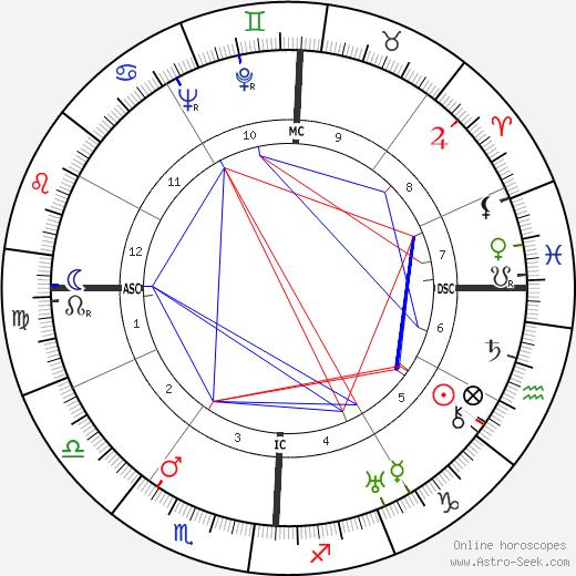 Georges Tabet день рождения гороскоп, Georges Tabet Натальная карта онлайн