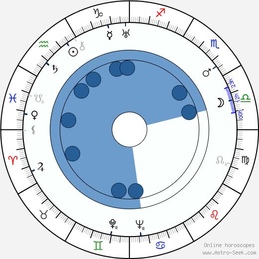 Gerald Case wikipedia, horoscope, astrology, instagram