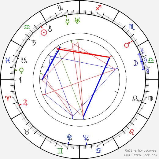 Gerald Case birth chart, Gerald Case astro natal horoscope, astrology