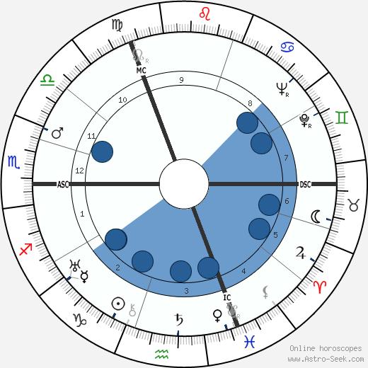 Gérard Loncki wikipedia, horoscope, astrology, instagram