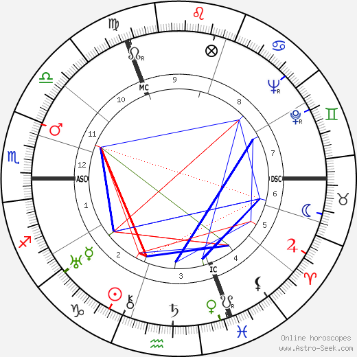 Gérard Loncki день рождения гороскоп, Gérard Loncki Натальная карта онлайн