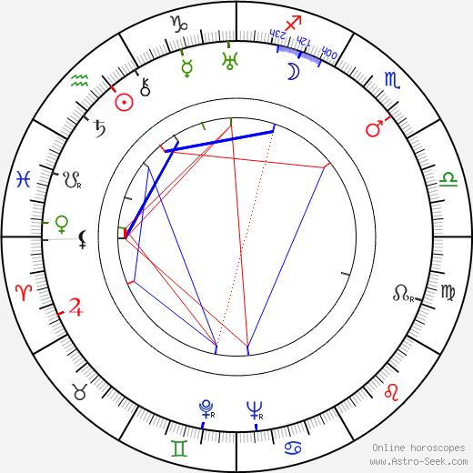 Greta Nissen birth chart, Greta Nissen astro natal horoscope, astrology