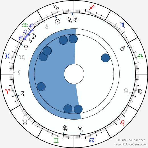 Grete Mosheim wikipedia, horoscope, astrology, instagram