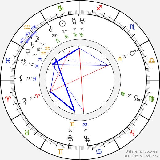 Grete Mosheim birth chart, biography, wikipedia 2020, 2021