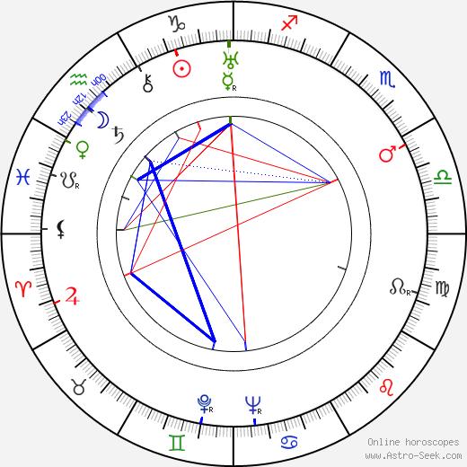 Grete Mosheim birth chart, Grete Mosheim astro natal horoscope, astrology
