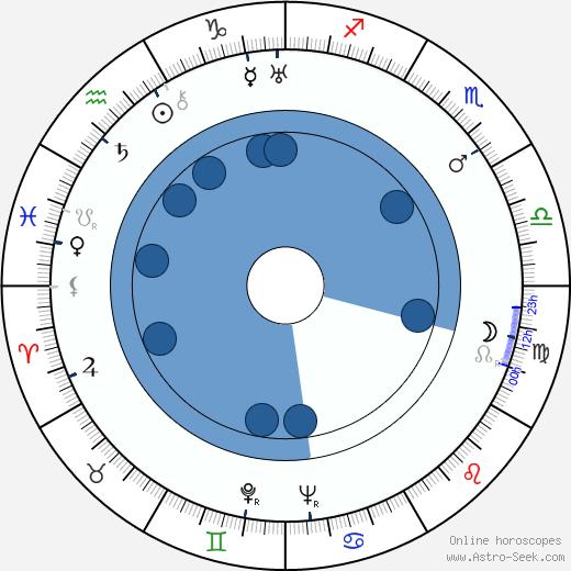 Grigore Vasiliu-Birlic wikipedia, horoscope, astrology, instagram