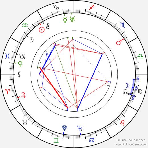 Grigore Vasiliu-Birlic astro natal birth chart, Grigore Vasiliu-Birlic horoscope, astrology