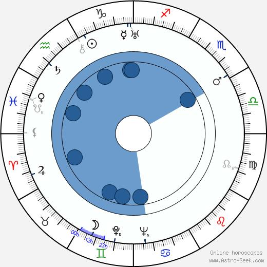 Jan Zahradníček wikipedia, horoscope, astrology, instagram