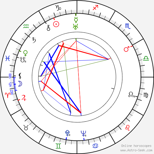 Jiří Dohnal astro natal birth chart, Jiří Dohnal horoscope, astrology