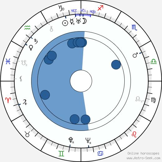Jozo Laurenčić wikipedia, horoscope, astrology, instagram