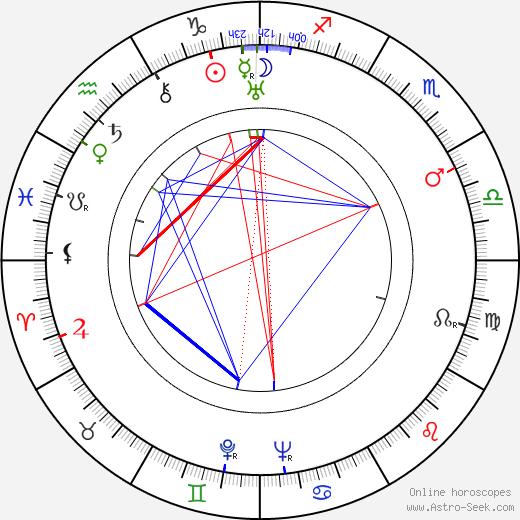 Jozo Laurenčić birth chart, Jozo Laurenčić astro natal horoscope, astrology