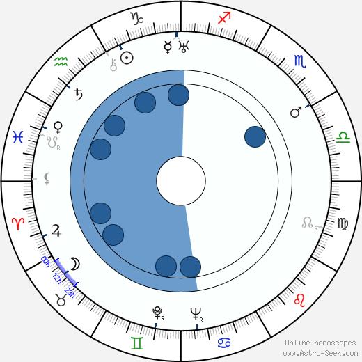 Kamatari Fujiwara wikipedia, horoscope, astrology, instagram