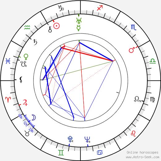 Kamatari Fujiwara astro natal birth chart, Kamatari Fujiwara horoscope, astrology