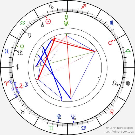 Кэй Фрэнсис Kay Francis день рождения гороскоп, Kay Francis Натальная карта онлайн