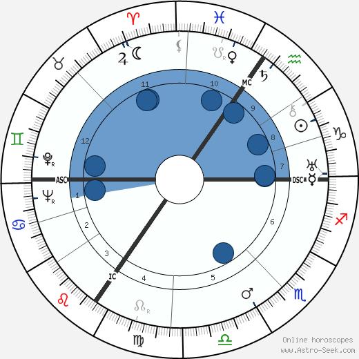 Léon Louis Duwaerts wikipedia, horoscope, astrology, instagram