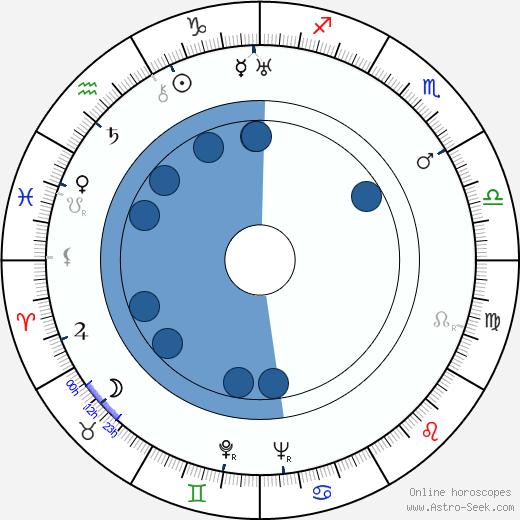 Lev Arnshtam wikipedia, horoscope, astrology, instagram