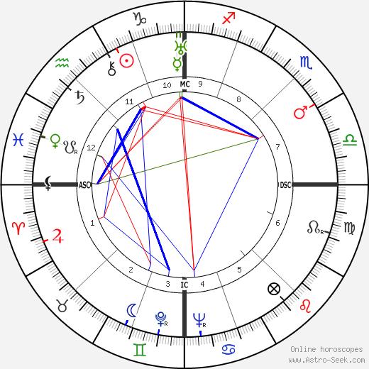 Louis Armand tema natale, oroscopo, Louis Armand oroscopi gratuiti, astrologia
