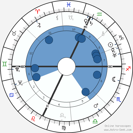 Luigi Zampa wikipedia, horoscope, astrology, instagram