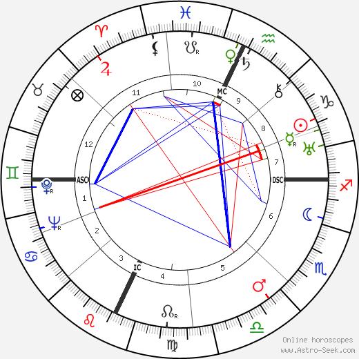 Луиджи Дзампа Luigi Zampa день рождения гороскоп, Luigi Zampa Натальная карта онлайн