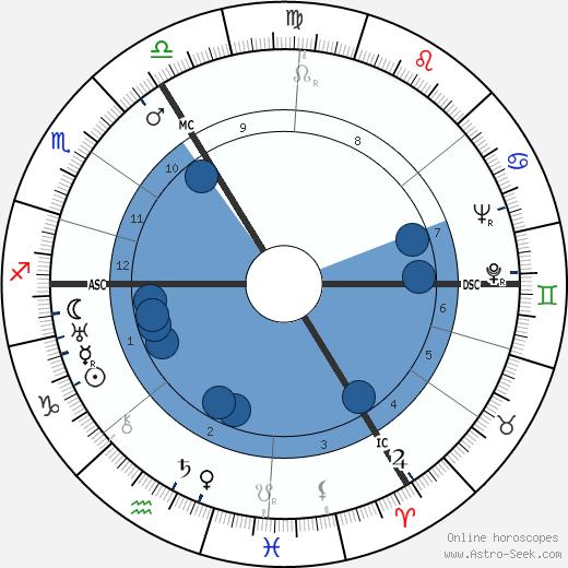 Marcel G. Daneels wikipedia, horoscope, astrology, instagram