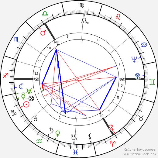 Marcel G. Daneels tema natale, oroscopo, Marcel G. Daneels oroscopi gratuiti, astrologia