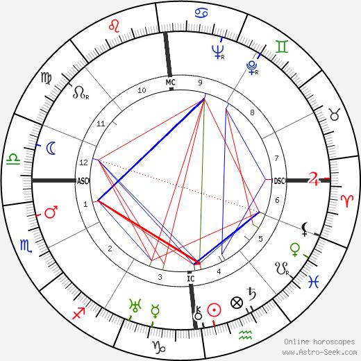 Maria von Trapp astro natal birth chart, Maria von Trapp horoscope, astrology