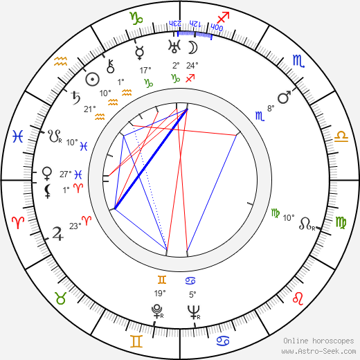Martin Hellberg birth chart, biography, wikipedia 2020, 2021