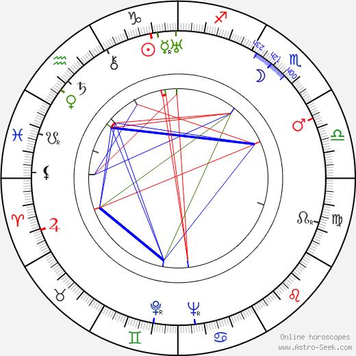 Nelson Leigh birth chart, Nelson Leigh astro natal horoscope, astrology