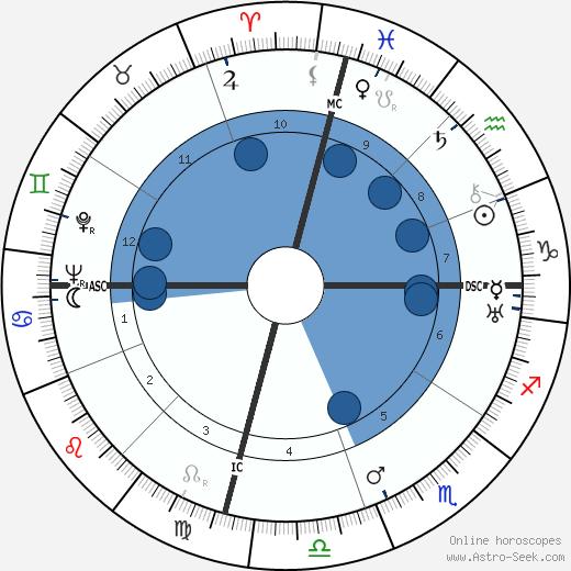 Oveta Culp Hobby wikipedia, horoscope, astrology, instagram