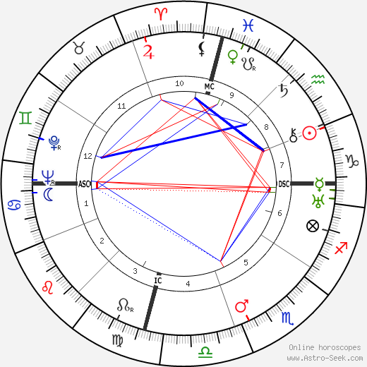 Oveta Culp Hobby tema natale, oroscopo, Oveta Culp Hobby oroscopi gratuiti, astrologia