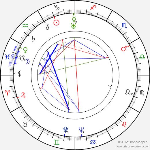 Пол Хенрейд Paul Henreid день рождения гороскоп, Paul Henreid Натальная карта онлайн